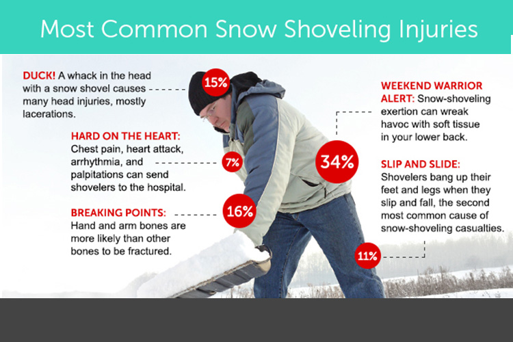 Winter Injuries and Effects on the body